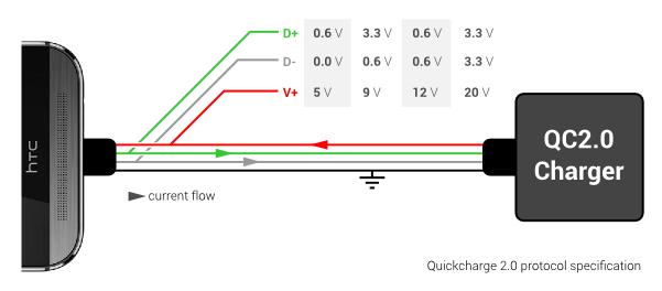 quickcharge_2.0_spec