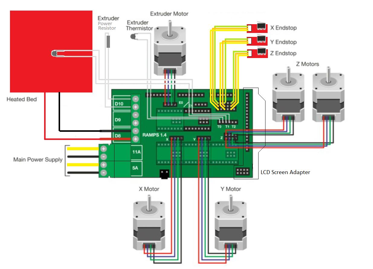 Photo of RAMPS 1.4 Bağlantısı, D10-D9-D8 Çıkışları Nedir?