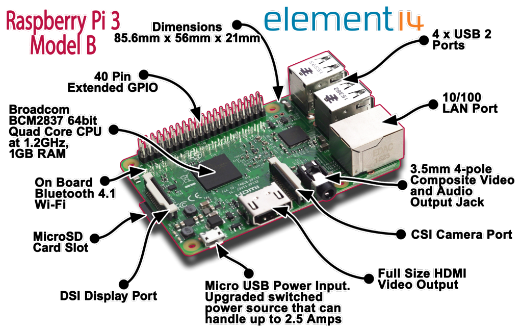 Photo of Raspberry Pi3 İlk Elimize Aldığımızda. NOOBS İle Başlayalım.
