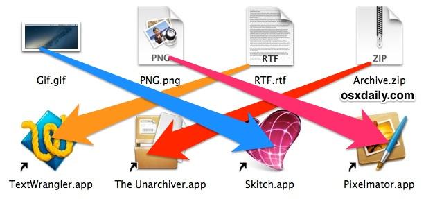 Photo of macOS Varsayılan Dosya Açma Uygulamalarını Nasıl Değiştirirsiniz?